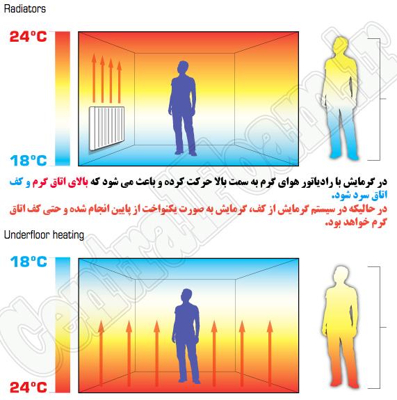 تفاوت گرمایش با رادیاتور و سیستم گرمایش از کف